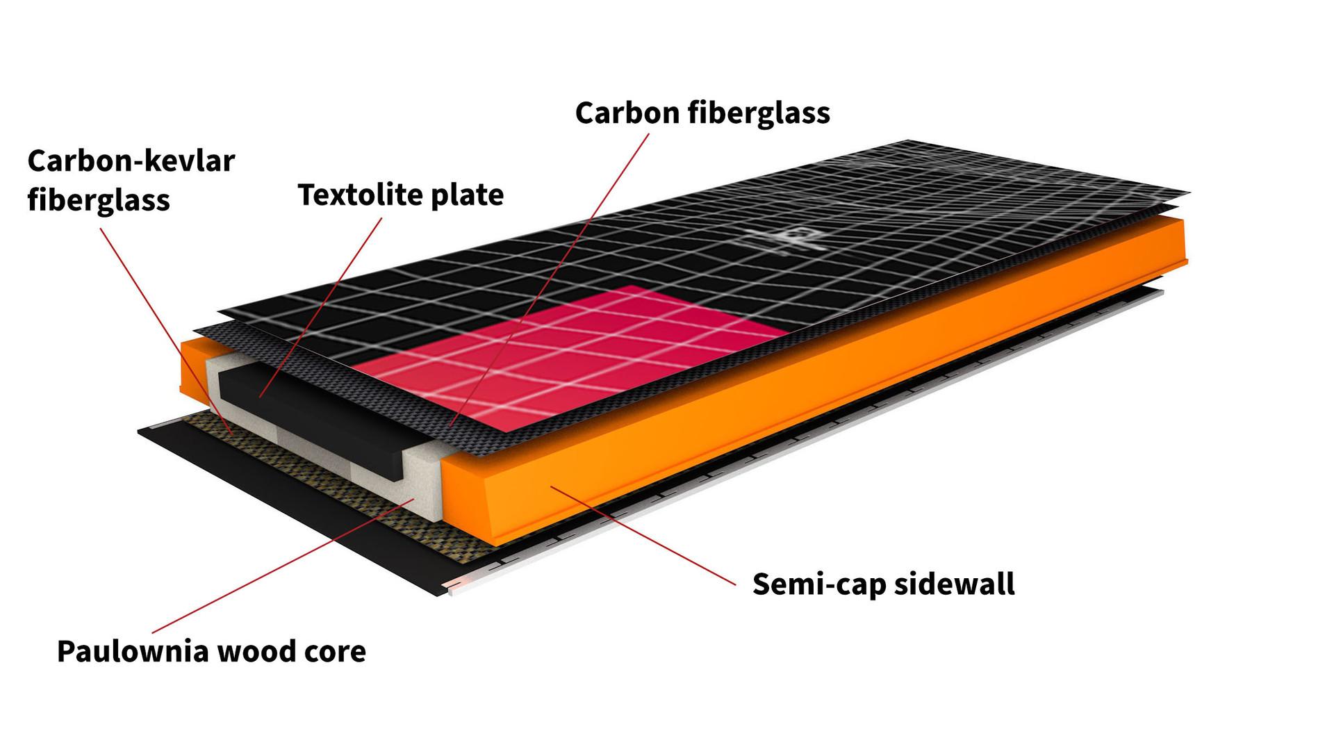 Construcción Supernova Carbon